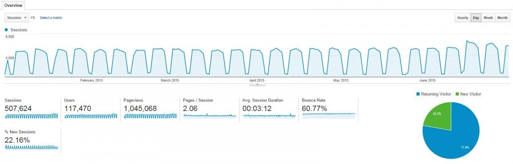 Arnima Google Analytics Traffic Snapshot