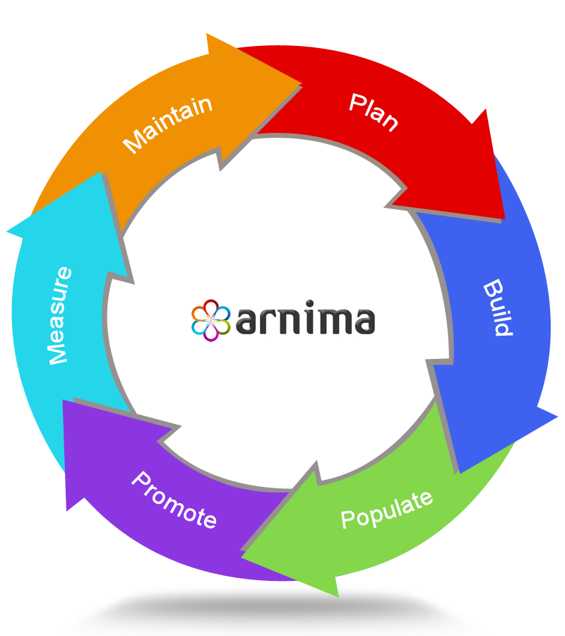 The Arnima Go Digital Process